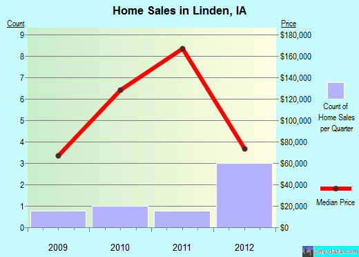 Linden,IA real estate house value index trend