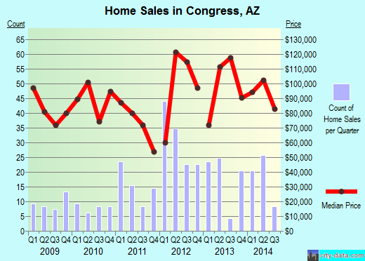 Congress,AZ real estate house value index trend