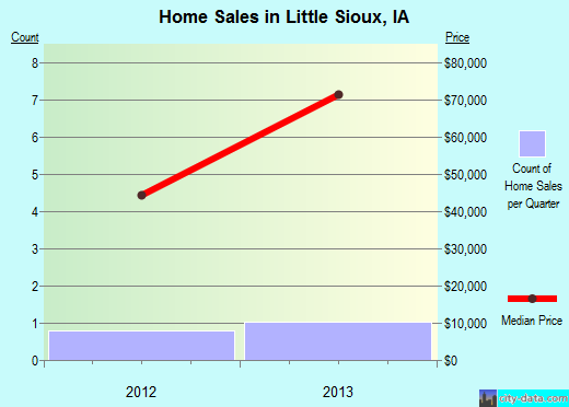 Little Sioux,IA real estate house value index trend