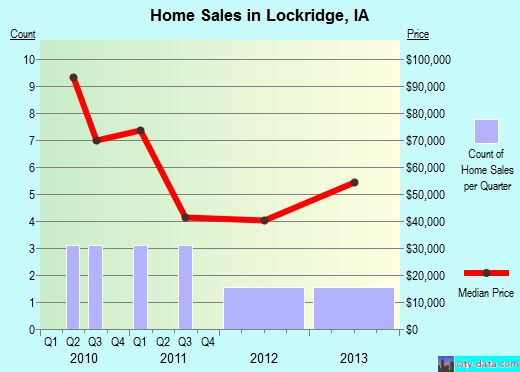 Lockridge,IA real estate house value index trend