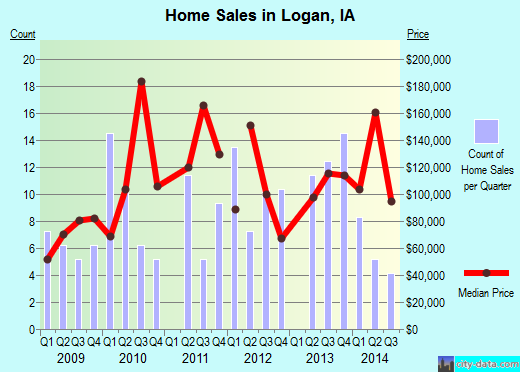 Logan,IA real estate house value index trend
