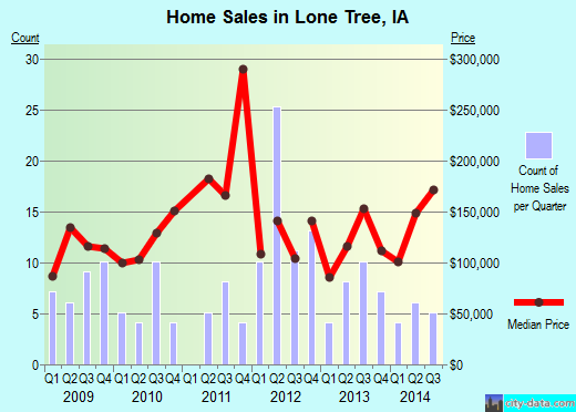 Lone Tree,IA real estate house value index trend