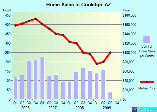 Coolidge,AZ real estate house value index trend