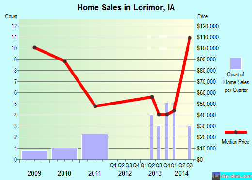 Lorimor,IA real estate house value index trend