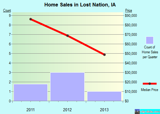 Lost Nation,IA real estate house value index trend
