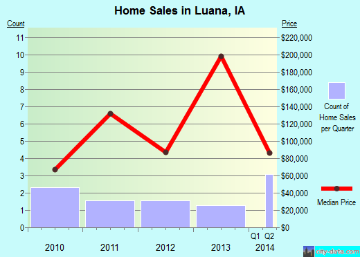 Luana,IA real estate house value index trend