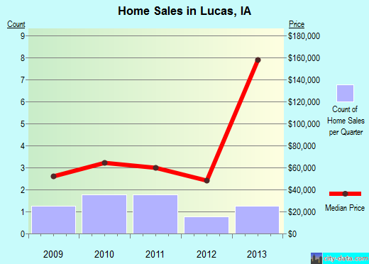 Lucas,IA real estate house value index trend