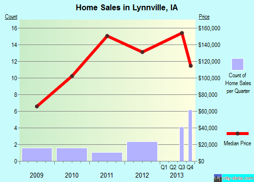 Lynnville,IA real estate house value index trend