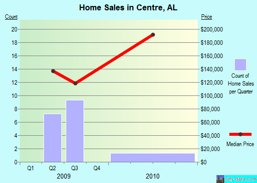 Centre,AL real estate house value index trend