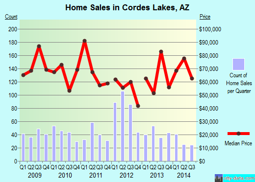 Cordes Lakes,AZ real estate house value index trend