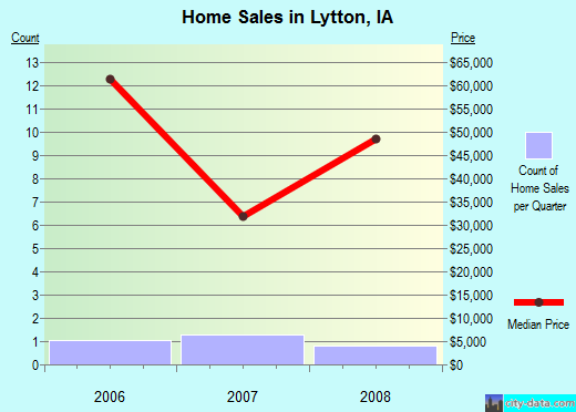 Lytton,IA real estate house value index trend