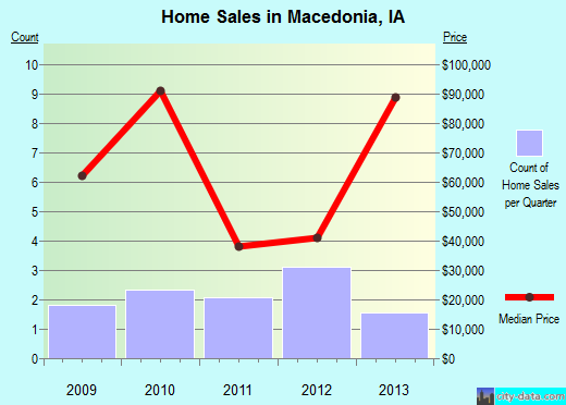 Macedonia,IA real estate house value index trend