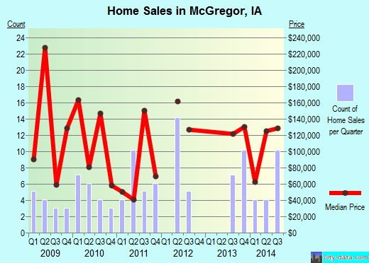 McGregor,IA real estate house value index trend
