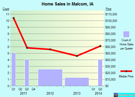 Malcom,IA real estate house value index trend