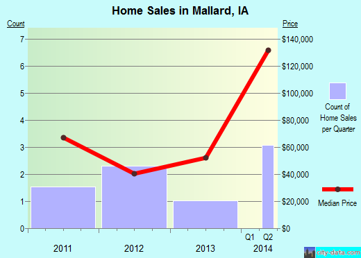 Mallard,IA real estate house value index trend