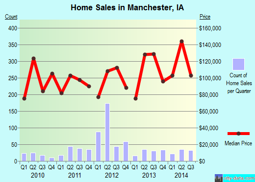 Manchester,IA real estate house value index trend