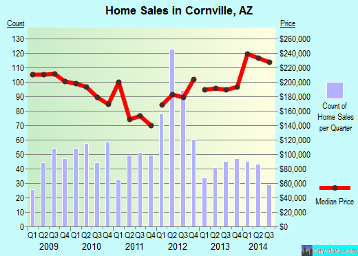 Cornville,AZ real estate house value index trend