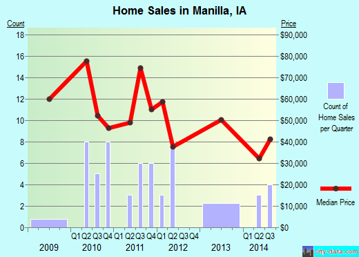 Manilla,IA real estate house value index trend