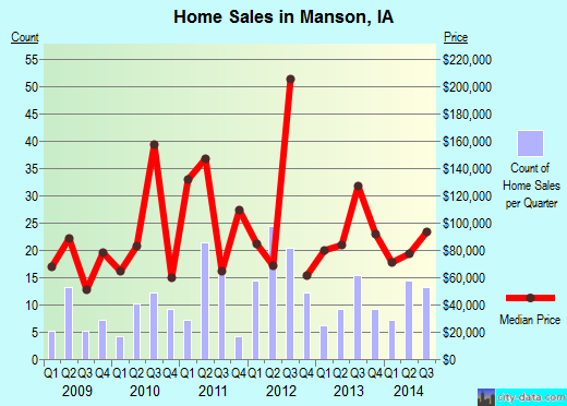 Manson,IA index of house prices