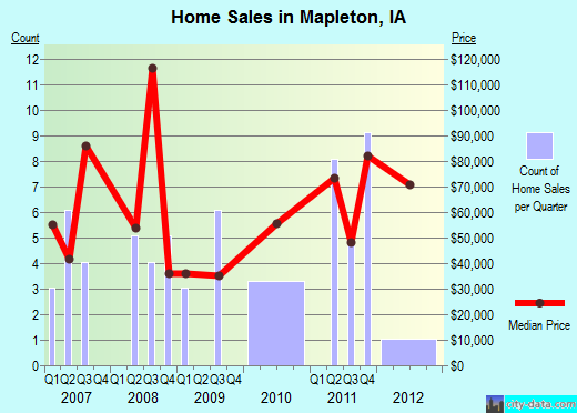 Mapleton,IA real estate house value index trend