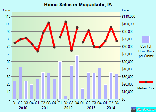 Maquoketa,IA real estate house value index trend
