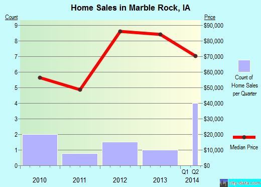 Marble Rock,IA index of house prices