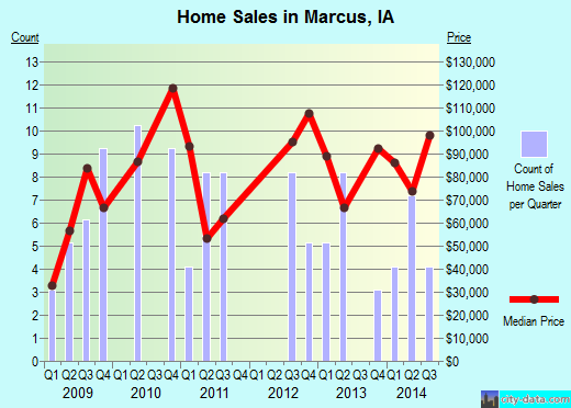 Marcus,IA real estate house value index trend