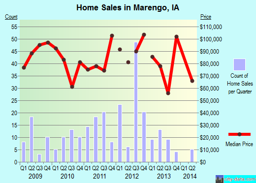 Marengo,IA real estate house value index trend