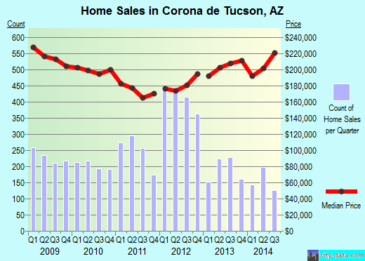 Corona de Tucson,AZ real estate house value index trend