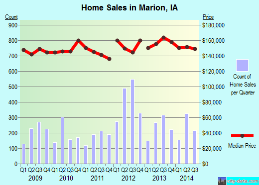 Marion,IA real estate house value index trend