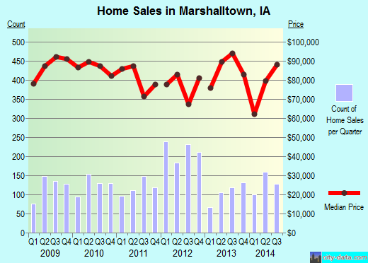 Marshalltown,IA real estate house value index trend