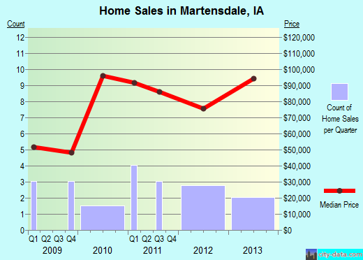Martensdale,IA real estate house value index trend