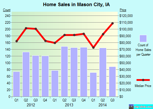 Mason City,IA real estate house value index trend