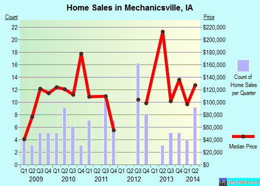 Mechanicsville,IA real estate house value index trend