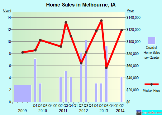 Melbourne,IA real estate house value index trend