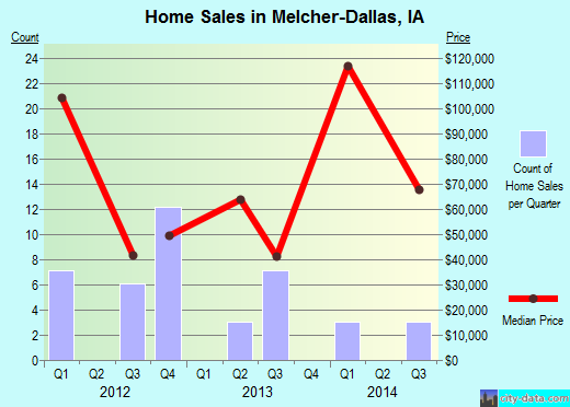 Melcher-Dallas,IA real estate house value index trend