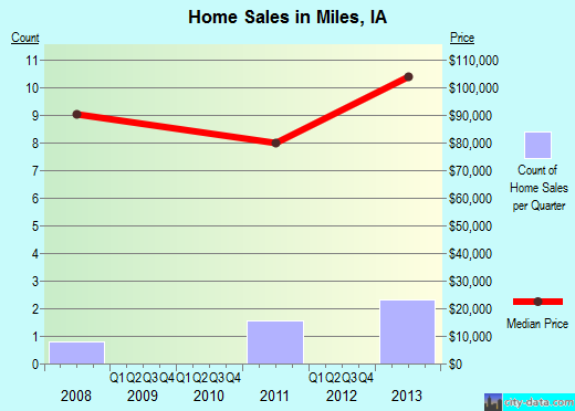 Miles,IA real estate house value index trend