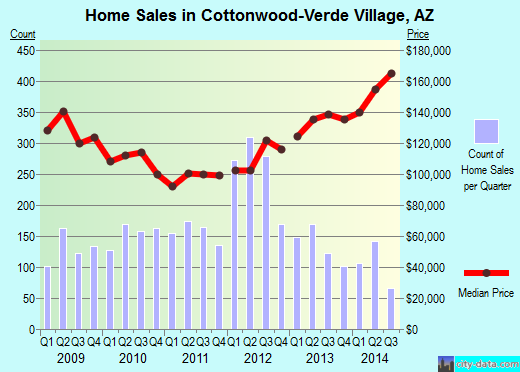 Cottonwood-Verde Village,AZ real estate house value index trend
