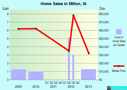 Milton,IA index of house prices