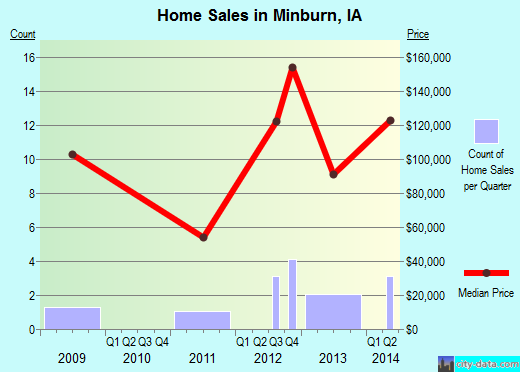 Minburn,IA real estate house value index trend