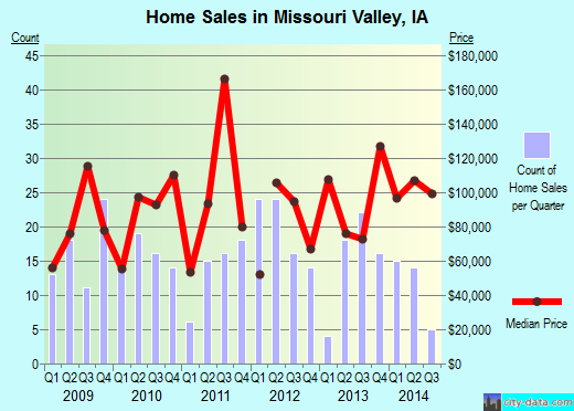 Missouri Valley,IA real estate house value index trend
