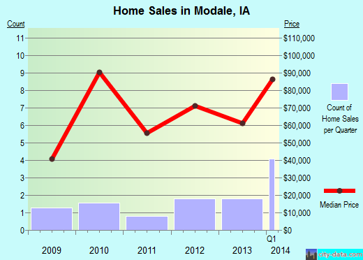 Modale,IA real estate house value index trend