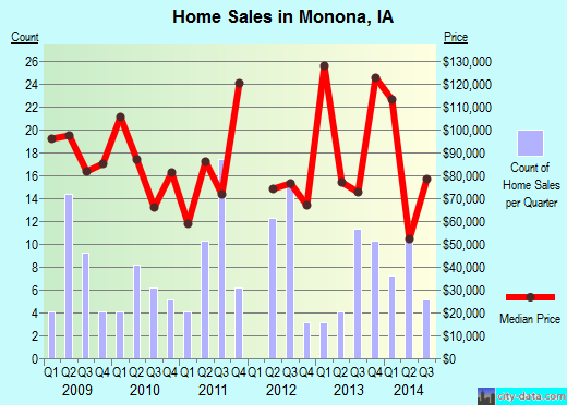 Monona,IA real estate house value index trend