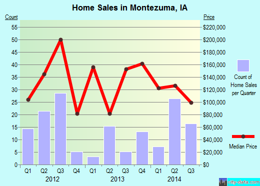 Montezuma,IA real estate house value index trend