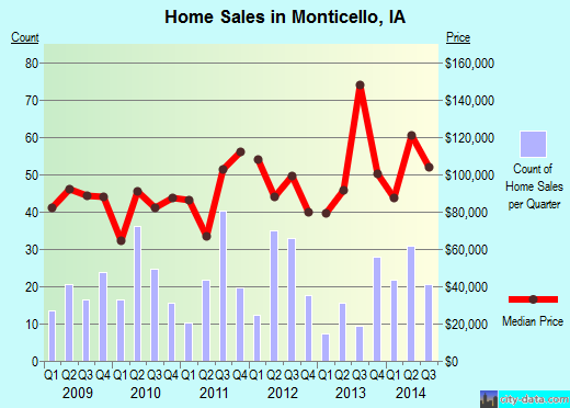 Monticello,IA real estate house value index trend