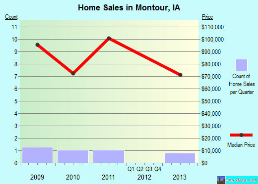 Montour,IA real estate house value index trend