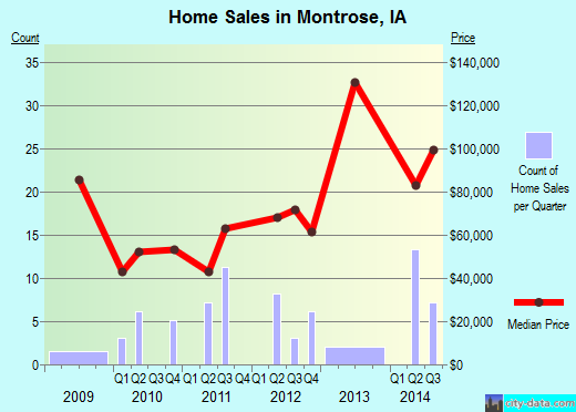 Montrose,IA real estate house value index trend