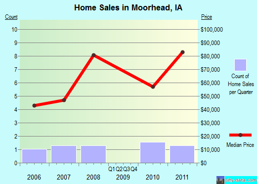Moorhead,IA real estate house value index trend
