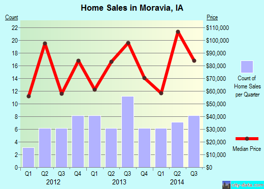 Moravia,IA real estate house value index trend