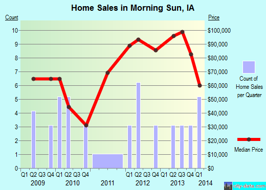 Morning Sun,IA real estate house value index trend